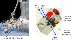 A possible implementation for the ARI on the International Space Station.