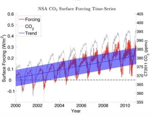 NSA_CO2_surface_forcing_time_series_gero