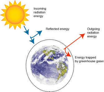 A simple explanation of global warming energy in energy out ccuart Gallery